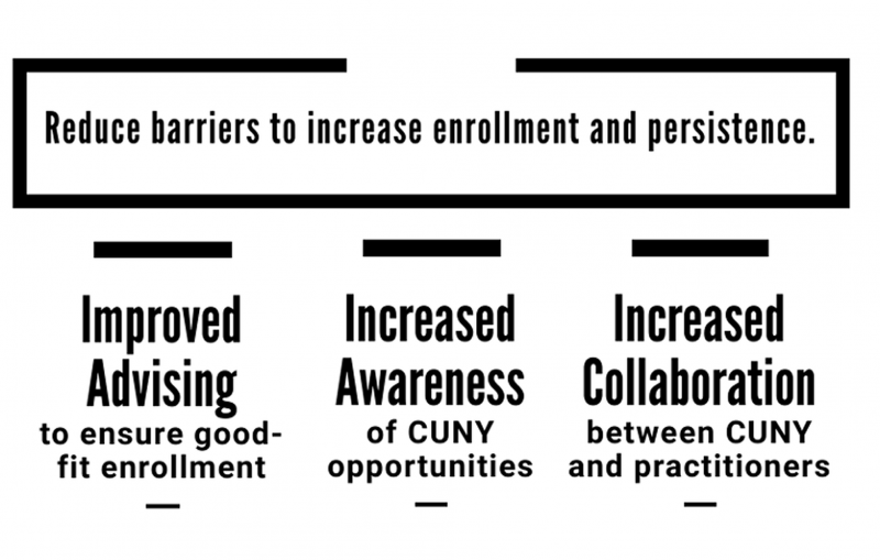 Reduce barriers to increase enrollment and persistence